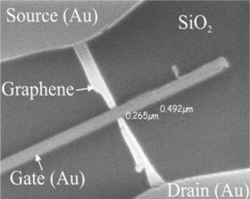 Schematic of a graphene field