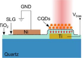 Sktech of the novel graphene-based photodetector with high responsivity and low power consumption.